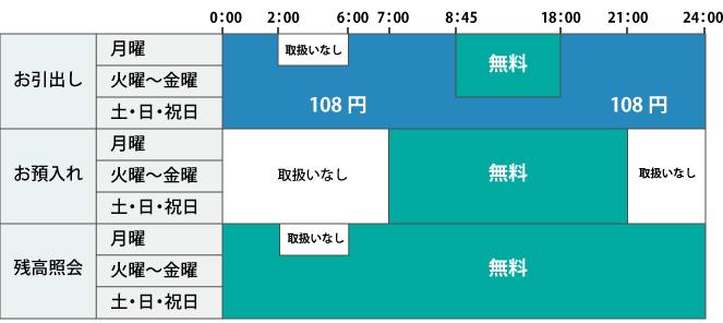 日本の信用金庫一覧
