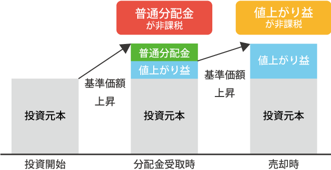 株式投資信託の場合のイメージ図